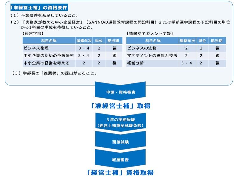 経営士補・准経営士補・環境経営士|産業能率大学